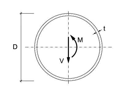 Notation for circular hollow sections (CHS) according to EN1993-1-1