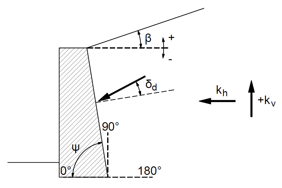 Convention of angles for calculating the earth pressure coefficients